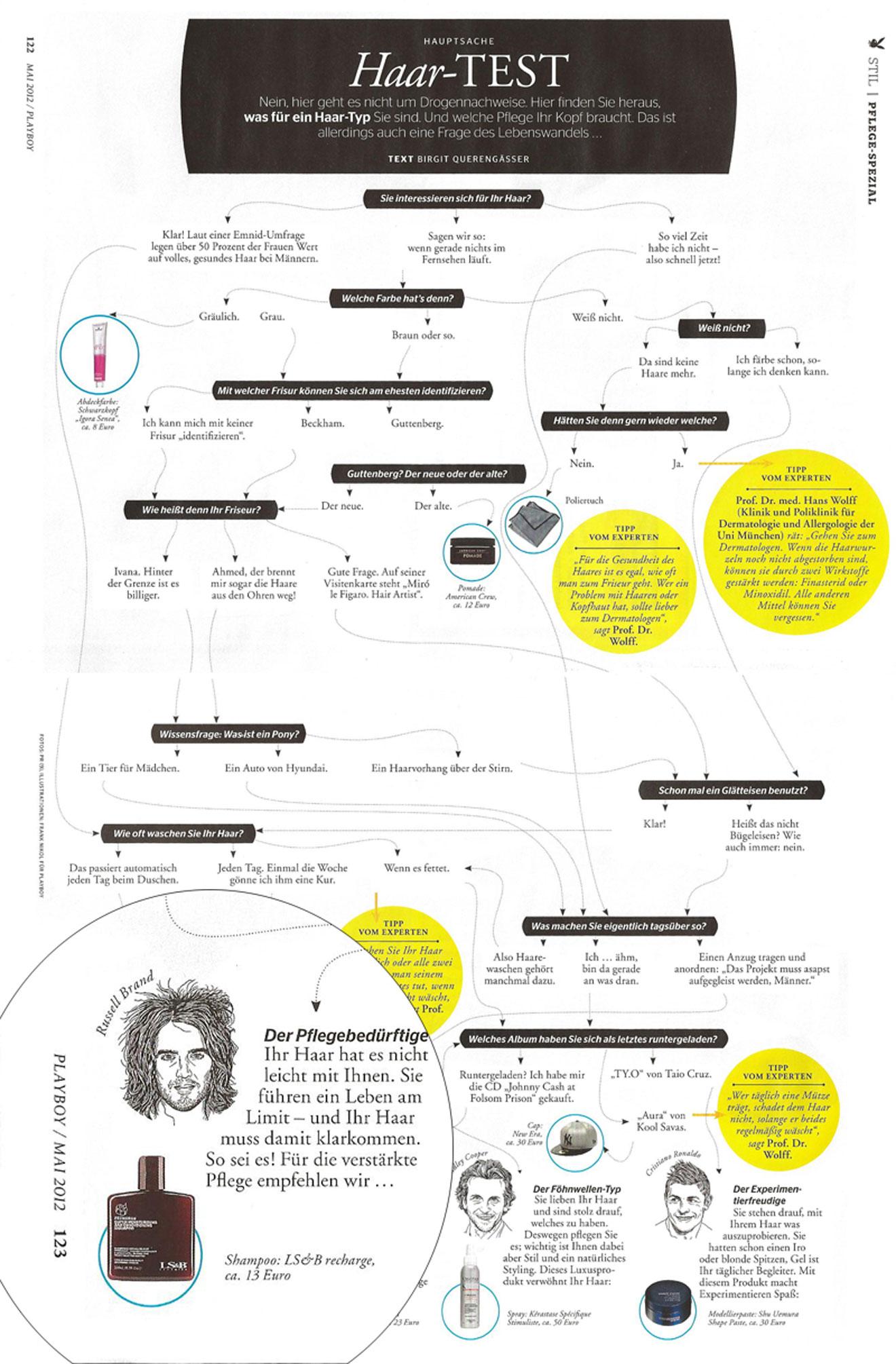 Shampoo und Haarpflege für Männer von LS&B Grooming im Playboy
